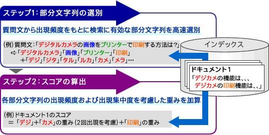 あいまい検索(類似検索) | 全文検索システム QuickSolution